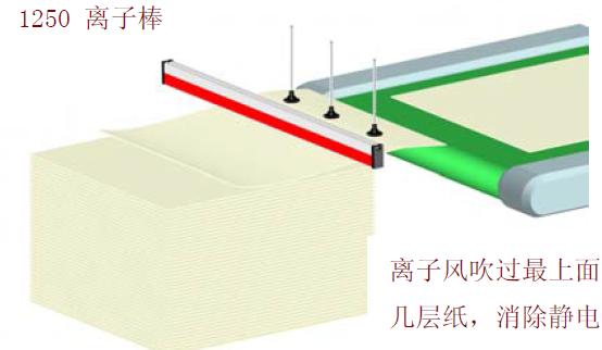 胶版印刷静电问题